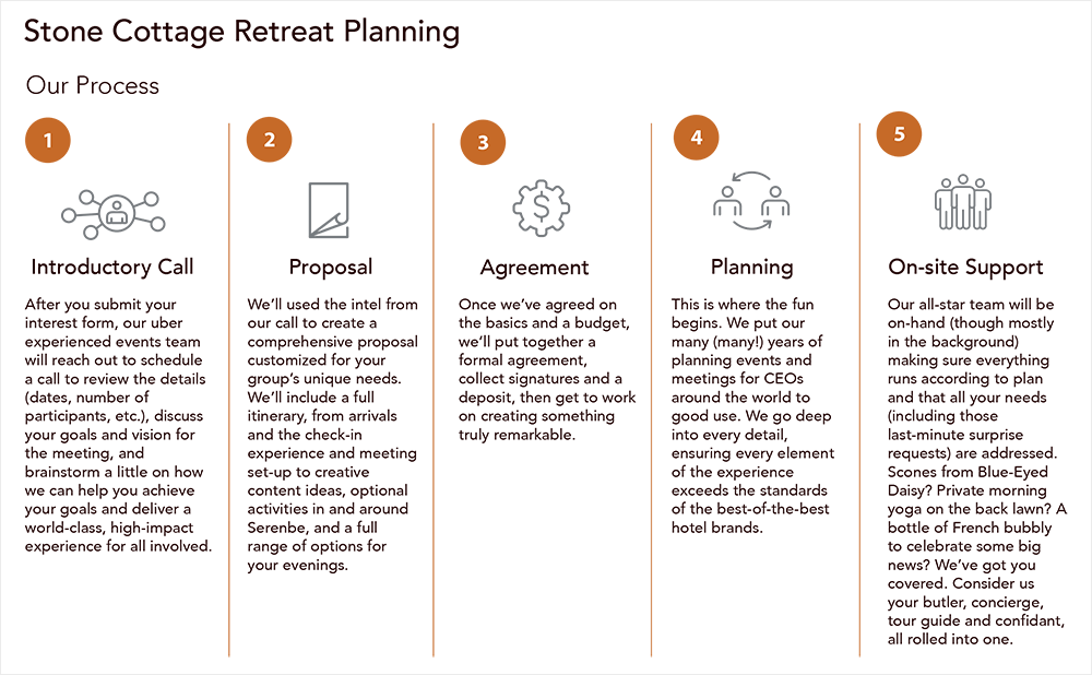 The Planning Process